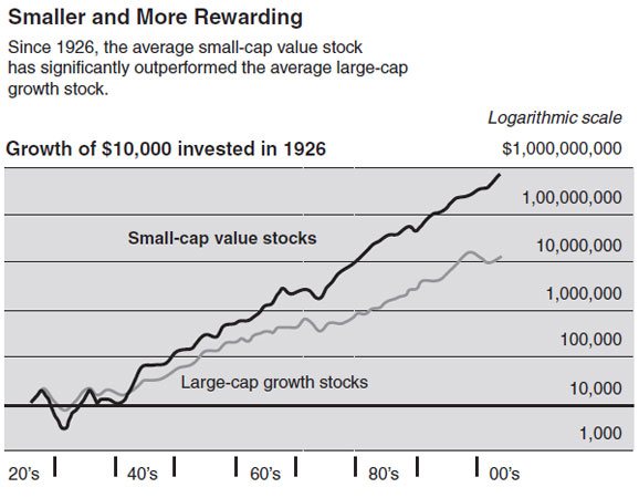 Why Small-Cap Stocks - Keystone Financial