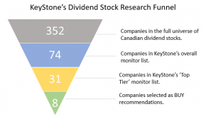 KeyStone's 2019 Canadian Dividend All-Star Report - Keystone Financial